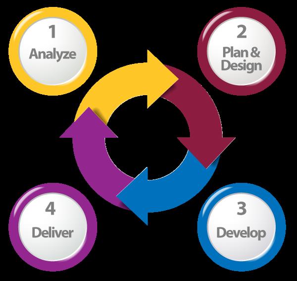 interprofessional training development cycle